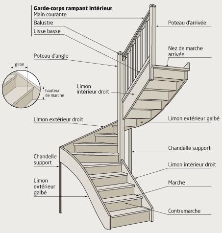 Le language de l 39 escalier hoffmanns - Les types d escaliers en architecture ...